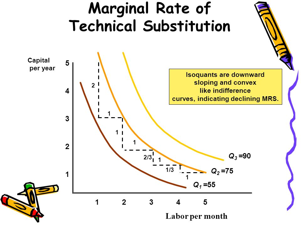 Marginal Rate of Technical Substitution Labor per month 1 2 3 4 12345 5 Capital per year Isoquants are downward sloping and convex like indifference c