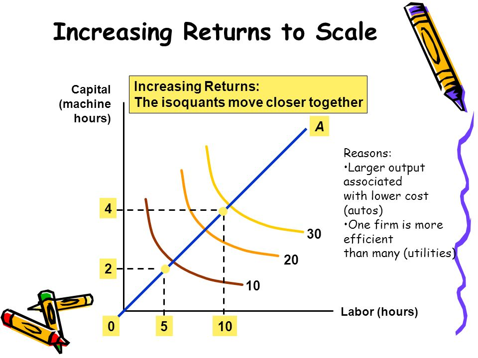 Increasing Returns to Scale Labor (hours) Capital (machine hours) 10 20 30 Increasing Returns: The isoquants move closer together 510 2 4 0 A Reasons:
