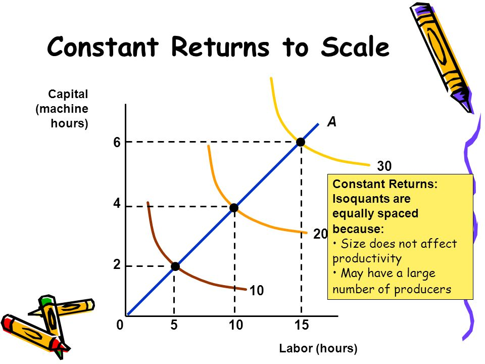 Constant Returns to Scale Labor (hours) Capital (machine hours) Constant Returns: Isoquants are equally spaced because: Size does not affect productiv