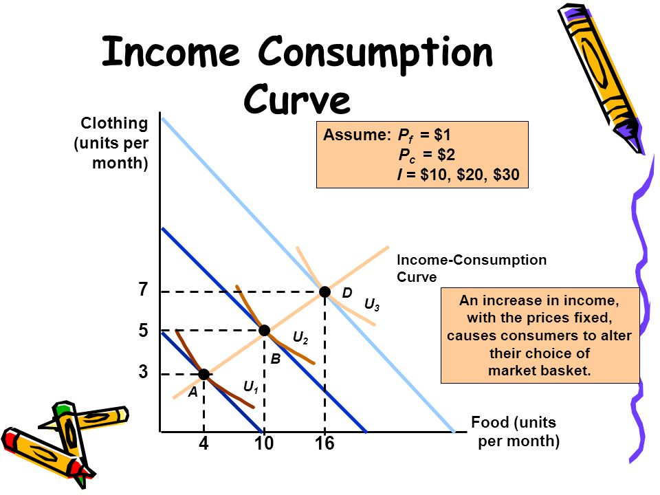 Income Consumption Curve Food (units per month) Clothing (units per month) An increase in income, with the prices fixed, causes consumers to alter the