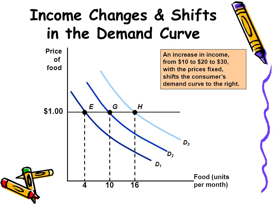 Income Changes & Shifts in the Demand Curve Food (units per month) Price of food An increase in income, from $10 to $20 to $30, with the prices fixed,