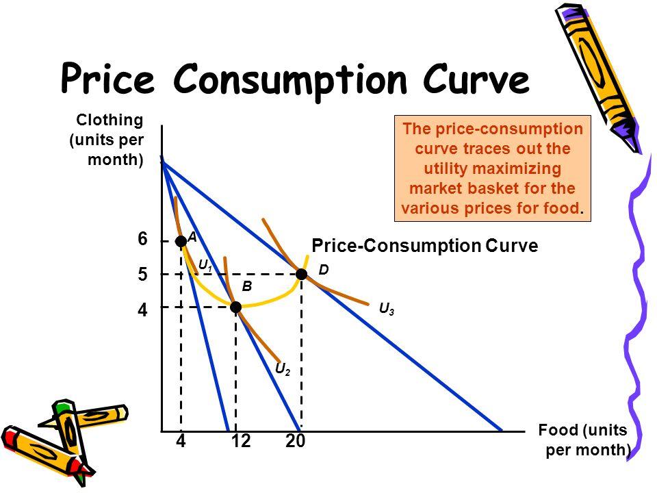 Price-Consumption Curve Price Consumption Curve Food (units per month) Clothing (units per month) 4 5 6 U2U2 U3U3 A B D U1U1 41220 The price-consumpti