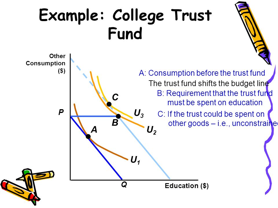The trust fund shifts the budget line Example: College Trust Fund P Q Education ($) Other Consumption ($) U2U2 A U1U1 A: Consumption before the trust