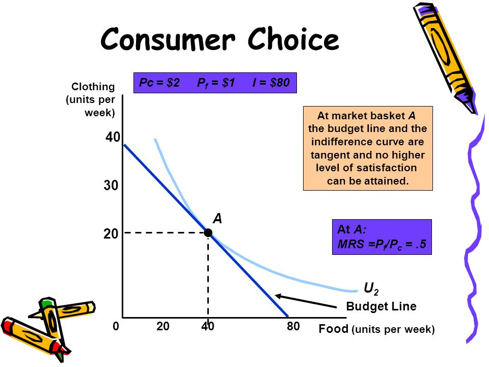 U2U2 Consumer Choice Pc = $2 P f = $1 I = $80 Budget Line A At market basket A the budget line and the indifference curve are tangent and no higher le