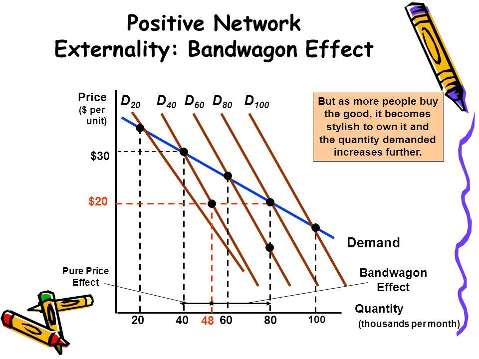 Demand Positive Network Externality: Bandwagon Effect Quantity (thousands per month) Price ($ per unit) D 20 20406080 100 D 40 D 60 D 80 D 100 Pure Pr