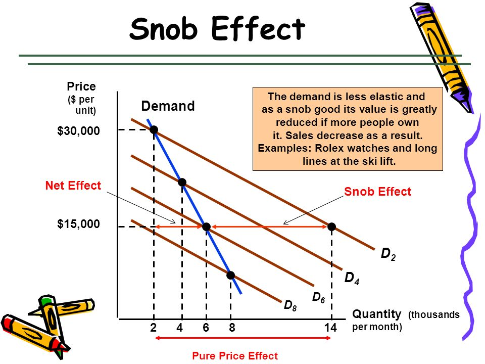 Snob Effect Quantity (thousands per month) 2468 The demand is less elastic and as a snob good its value is greatly reduced if more people own it. Sale