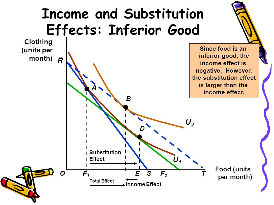 Giffen Good A Special Case of Inferior Good: –The income effect may theoretically be large enough (to dominate over and reverse the substitution effect) to cause the demand curve for a good to slope upward.
