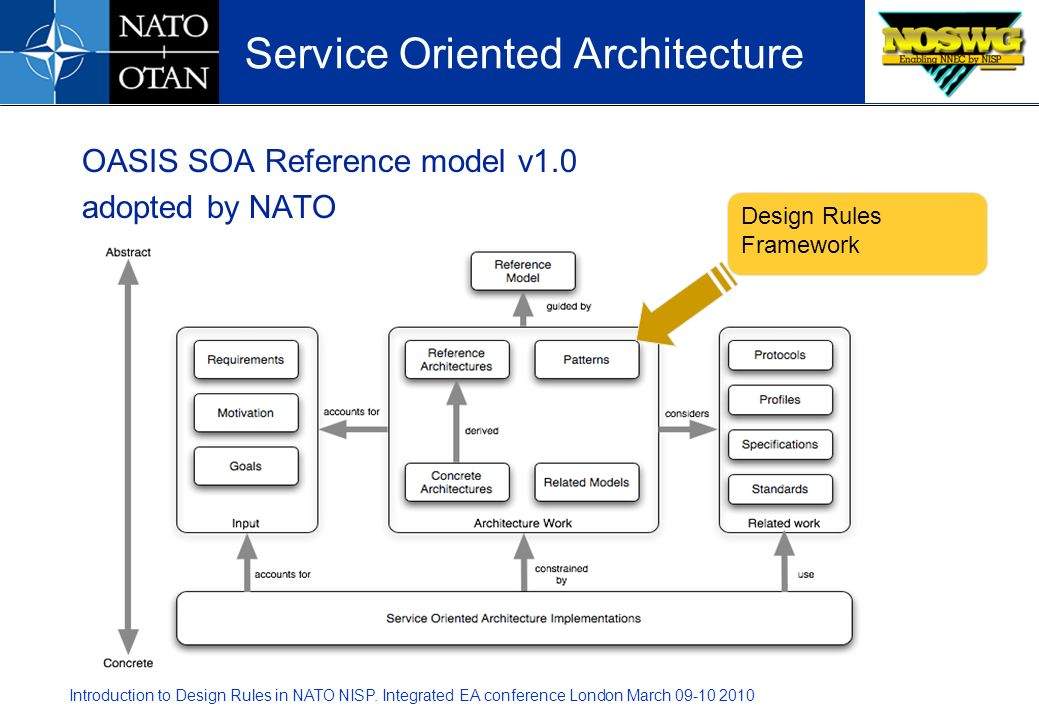 Introduction to Design Rules in NATO NISP. Integrated EA conference London March 09-10 2010 OASIS SOA Reference model v1.0 adopted by NATO Service Ori