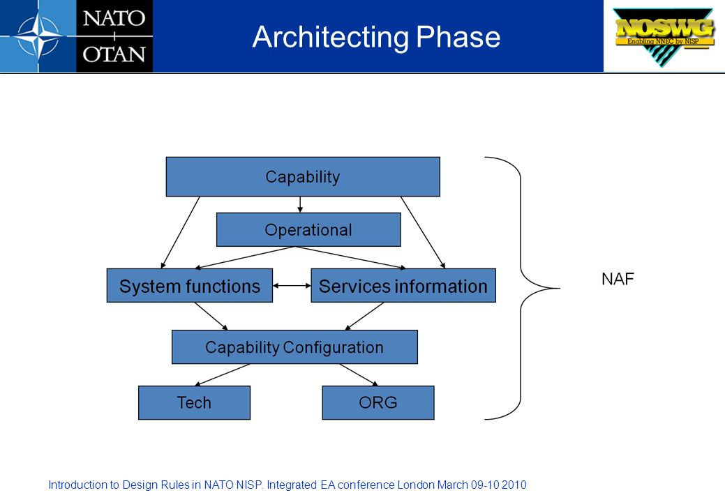 Introduction to Design Rules in NATO NISP. Integrated EA conference London March 09-10 2010 Architecting Phase
