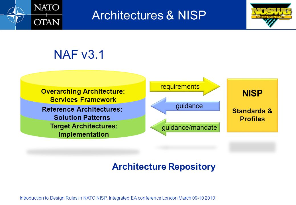 Introduction to Design Rules in NATO NISP. Integrated EA conference London March 09-10 2010 NISP Standards & Profiles guidance/mandate Architecture Re