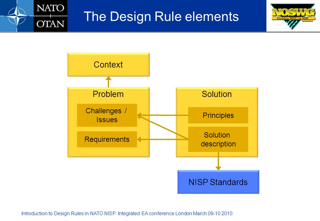 Introduction to Design Rules in NATO NISP. Integrated EA conference London March 09-10 2010 The Design Rule elements Context Problem Requirements Chal