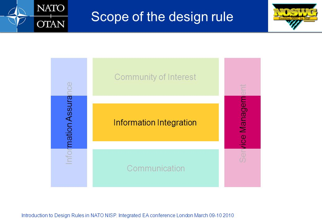 Introduction to Design Rules in NATO NISP. Integrated EA conference London March 09-10 2010 Scope of the design rule Community of Interest Information