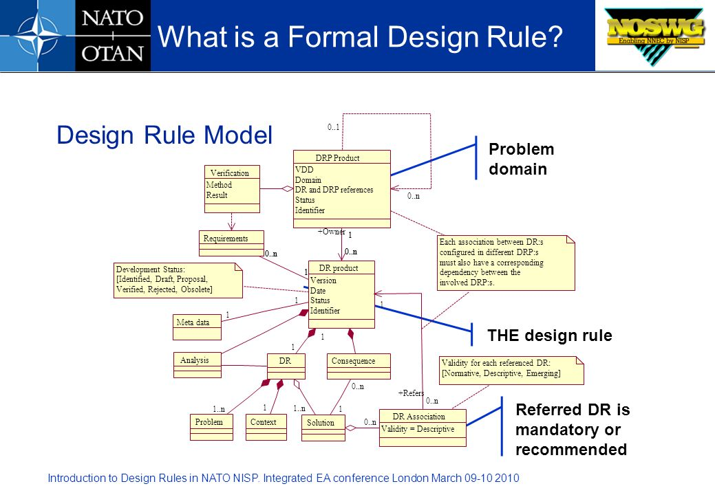 Introduction to Design Rules in NATO NISP. Integrated EA conference London March 09-10 2010 Design Rule Model What is a Formal Design Rule? Problem do
