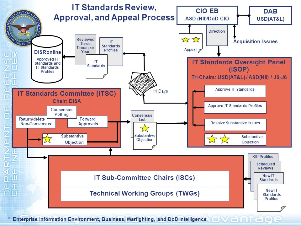 KIP Profiles IT Standards Oversight Panel (ISOP) Tri-Chairs: USD(AT&L) / ASD(NII) / JS-J6 Resolve Substantive Issues Approve IT Standards Profiles App