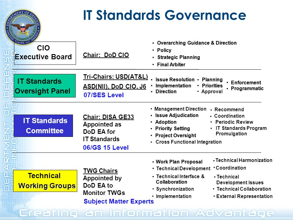 IT Standards Oversight Panel Planning Priorities Enforcement Programmatic IT Standards Committee Overarching Guidance & Direction Policy Strategic Pla