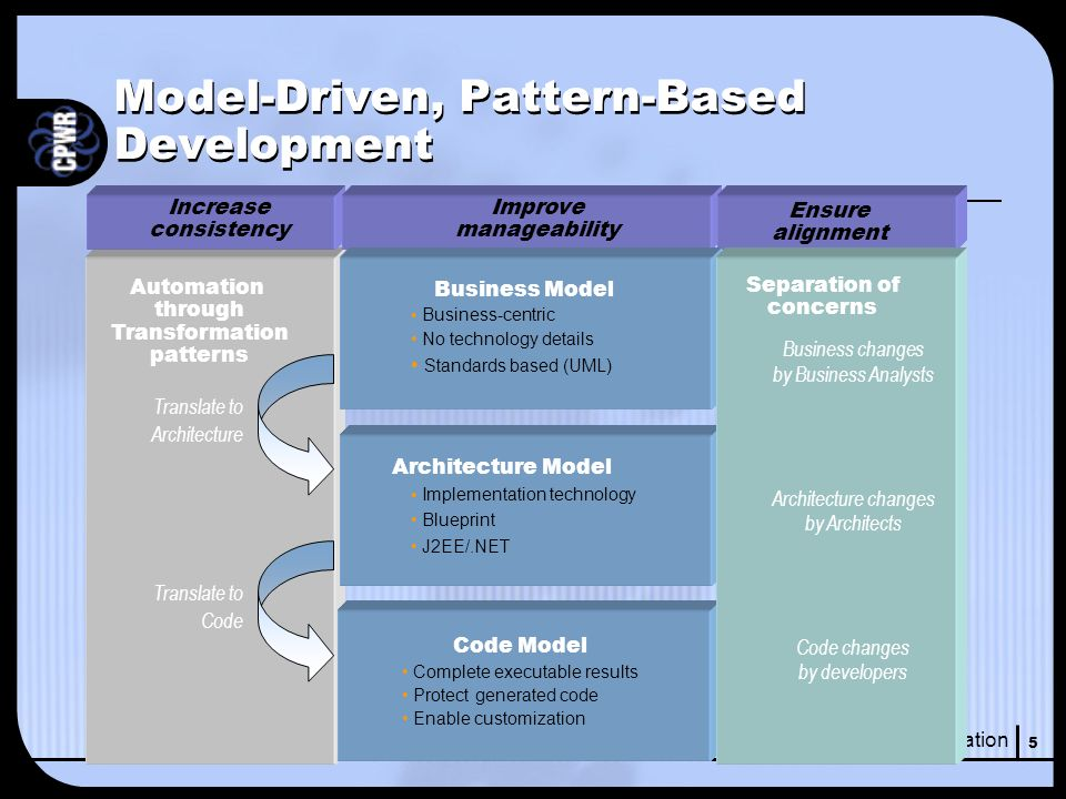 Compuware Corporation 5 Model-Driven, Pattern-Based Development Translate to Architecture Translate to Code Automation through Transformation patterns Increase consistency Improve manageability Ensure alignment Business Model Business-centric No technology details Standards based (UML) Architecture Model Implementation technology Blueprint J2EE/.NET Code Model Complete executable results Protect generated code Enable customization Business changes by Business Analysts Architecture changes by Architects Code changes by developers Separation of concerns