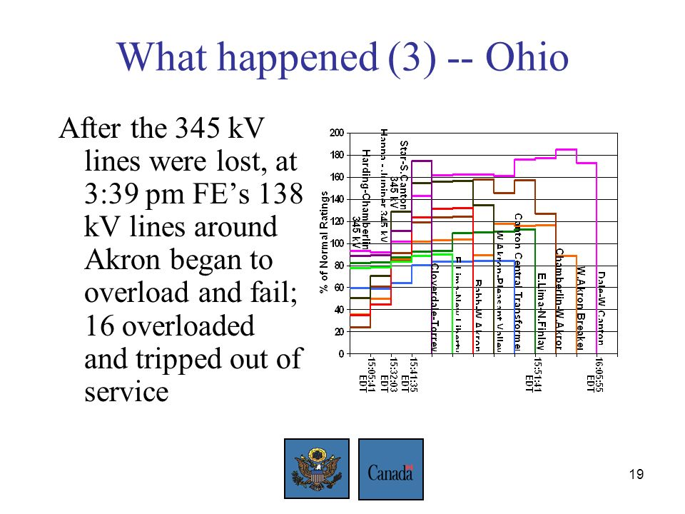 19 What happened (3) -- Ohio After the 345 kV lines were lost, at 3:39 pm FEs 138 kV lines around Akron began to overload and fail; 16 overloaded and tripped out of service