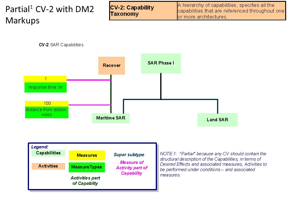 Partial 1 CV-2 with DM2 Markups