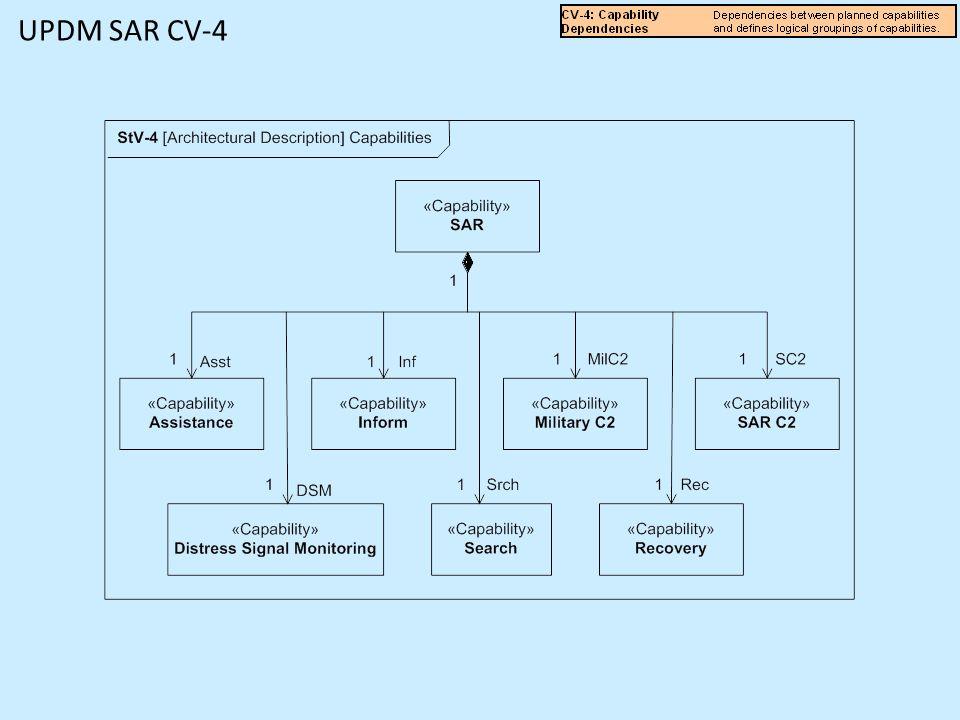 UPDM SAR CV-4
