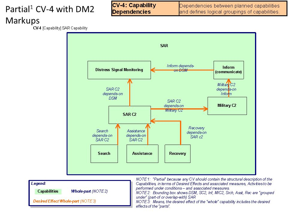 Partial 1 CV-4 with DM2 Markups