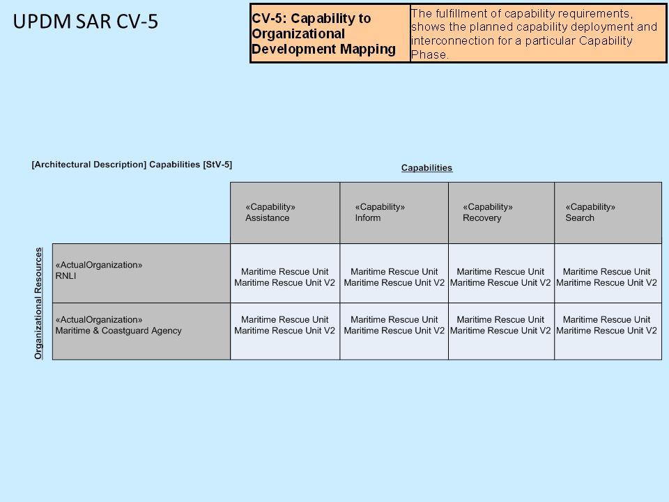 UPDM SAR CV-5