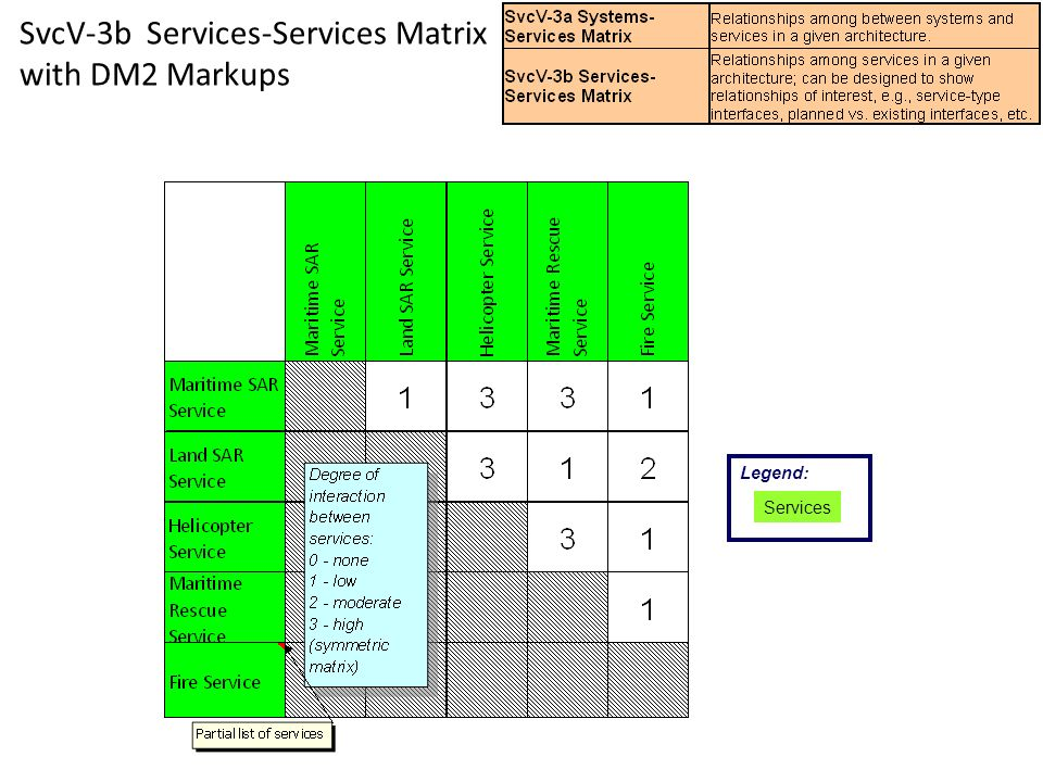SvcV-3b Services-Services Matrix with DM2 Markups Legend: Services