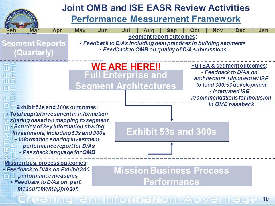 10 UNCLASSIFIED Joint OMB and ISE EASR Review Activities Performance Measurement Framework MarAprMayJunJulAugSepOctNovDecFebJan Segment Reports (Quart