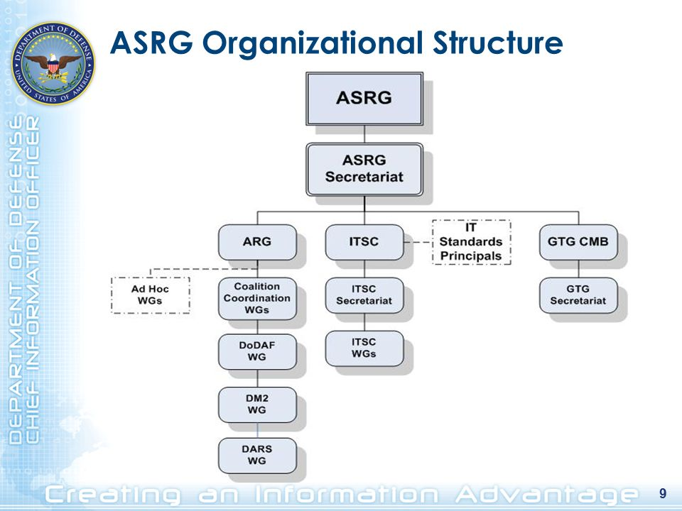 9 ASRG Organizational Structure 9