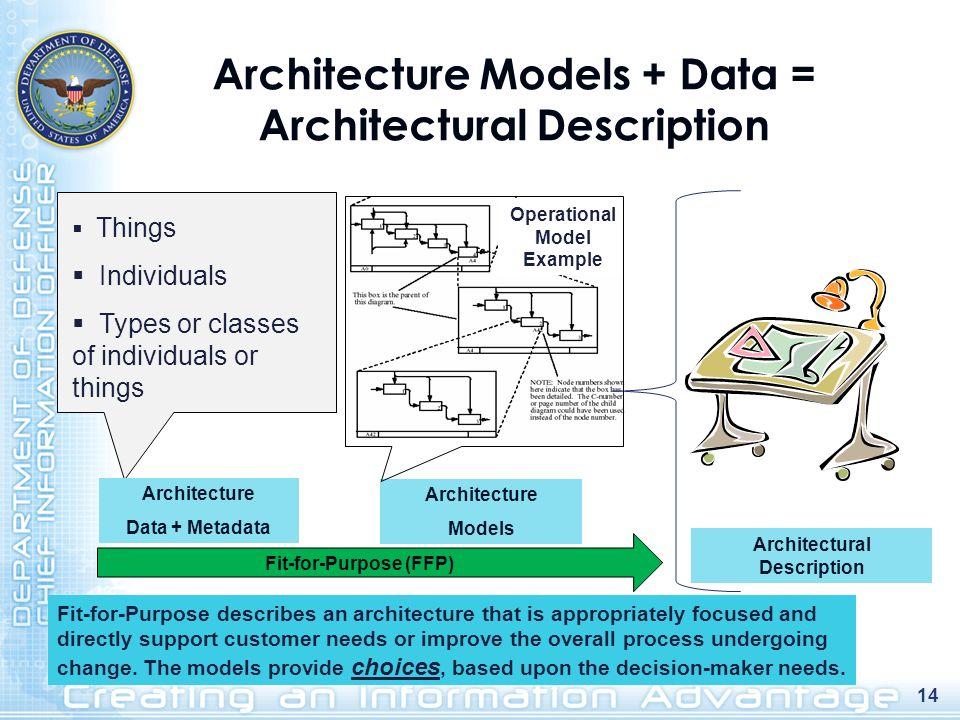 Architecture Models + Data = Architectural Description Fit-for-Purpose (FFP) Architecture Models Architectural Description Fit-for-Purpose describes a