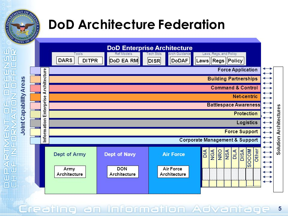 DoDAF V2.0 Viewpoints That Fit-the- Purpose Architecture viewpoints are composed of data that has been organized to facilitate understanding.