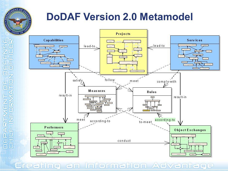 DoDAF Version 2.0 Metamodel