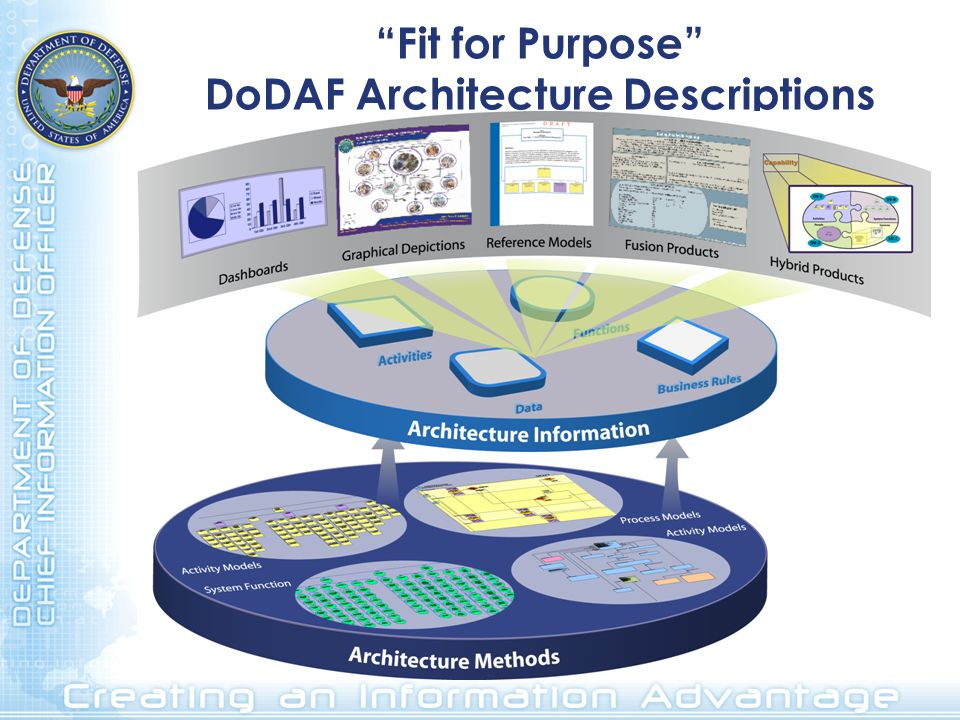 White Paper: Outline Preface Introduction Purpose, Scope, and Approach Findings Recommended Way Ahead The DoD Architect Competency Framework –A culmination of input gathered through research, interviews, and workshops on the standard knowledge, skills, and abilities DoD Architects should obtain at varying levels of maturity.