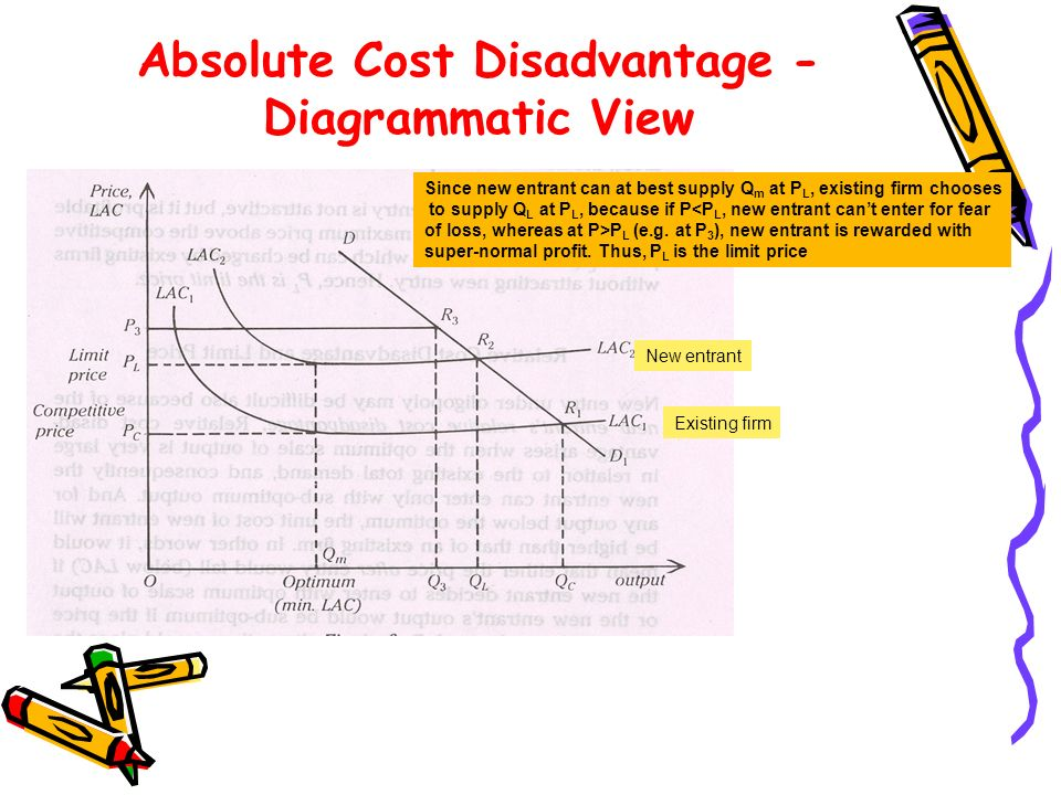 Absolute Cost Disadvantage - Diagrammatic View New entrant Existing firm Since new entrant can at best supply Q m at P L, existing firm chooses to sup
