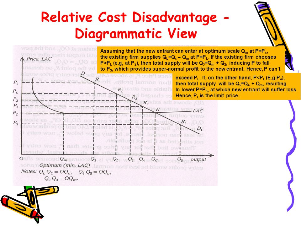 Relative Cost Disadvantage - Diagrammatic View Assuming that the new entrant can enter at optimum scale Q m at P=P c, the existing firm supplies Q L =