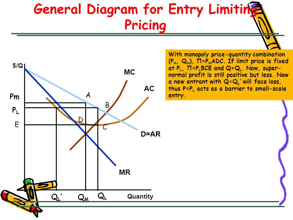 QMQM General Diagram for Entry Limiting Pricing Quantity $/Q MC AC D=AR MR Pm QLQL PLPL Q L A B C D E With monopoly price-quantity combination (P m, Q m ), Π=P m ADC.