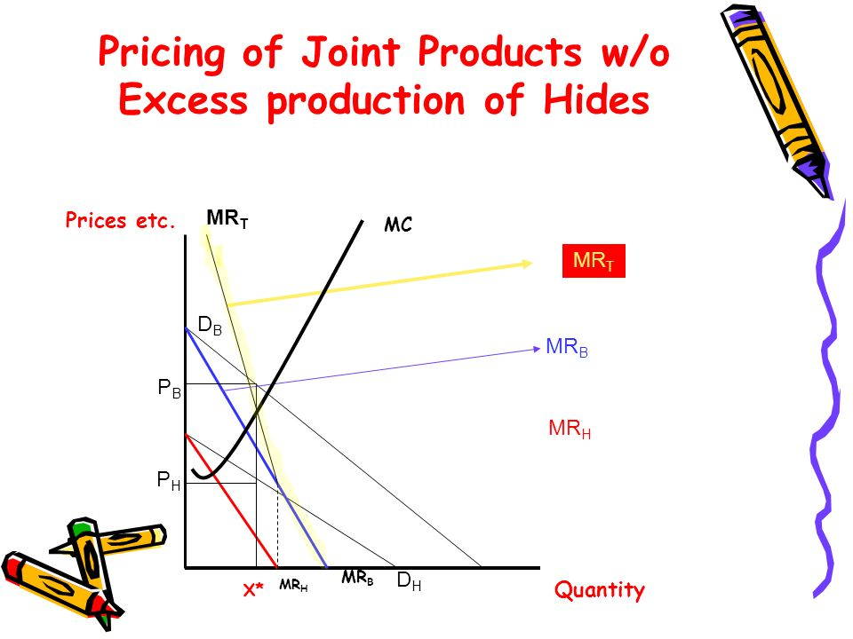 Pricing of Joint Products w/o Excess production of Hides PHPH PBPB DBDB MR T DHDH MR B MR H MR B Prices etc.
