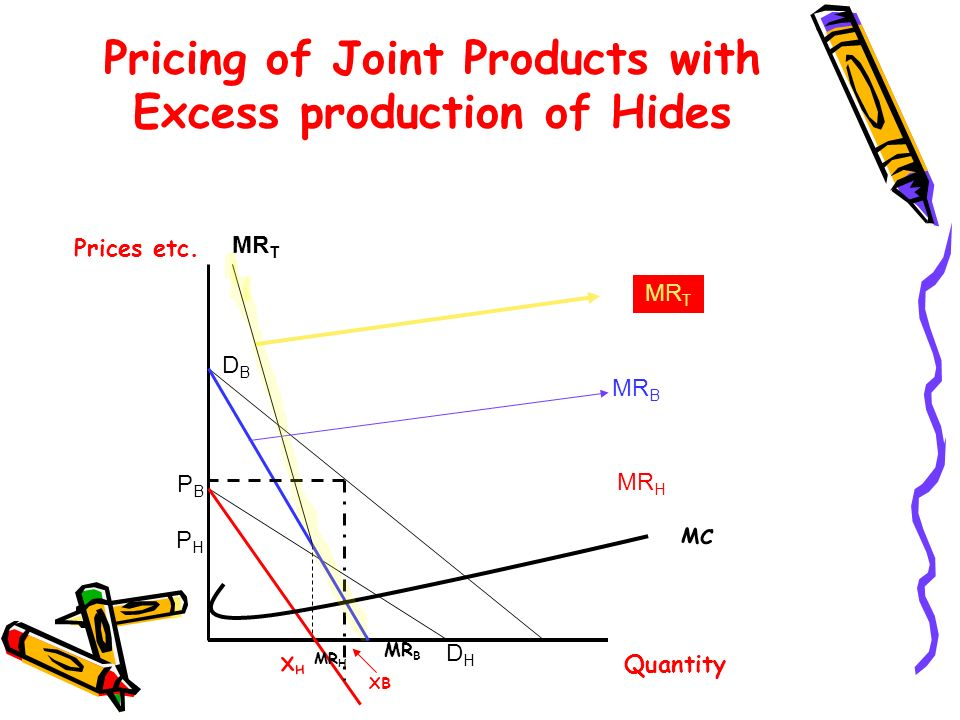Pricing of Joint Products with Excess production of Hides PHPH PBPB DBDB MR T DHDH MR B MR H MR B Prices etc. Quantity XHXH MC XB