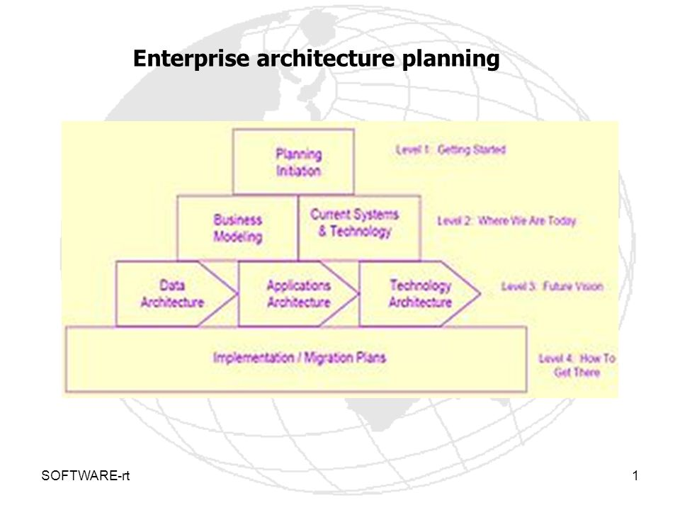 SOFTWARE-rt1 Enterprise architecture planning