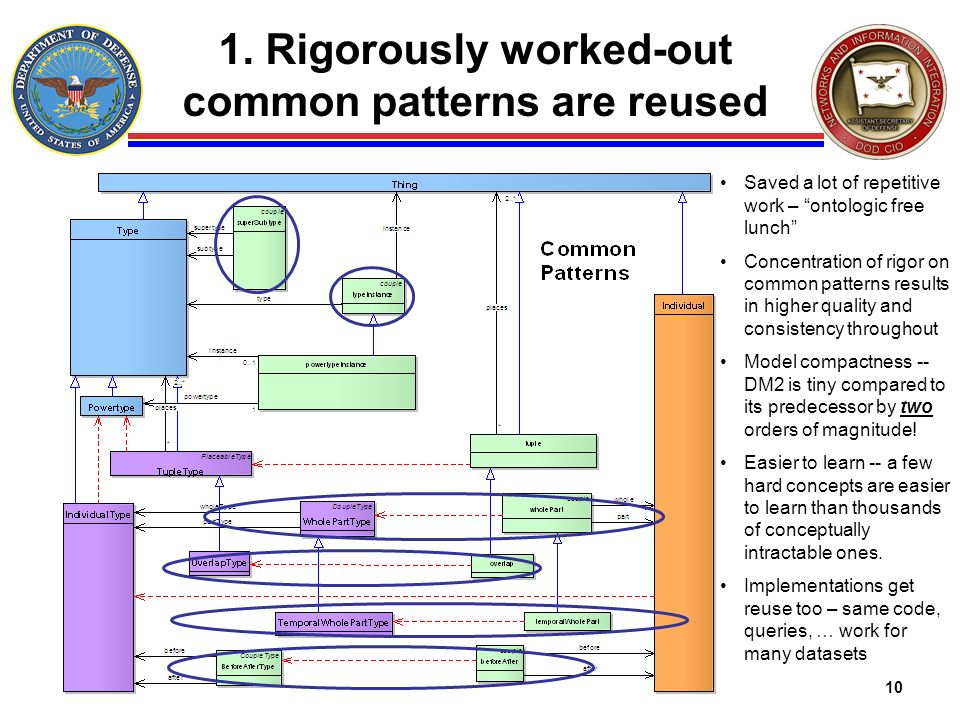 10 1. Rigorously worked-out common patterns are reused Saved a lot of repetitive work – ontologic free lunch Concentration of rigor on common patterns