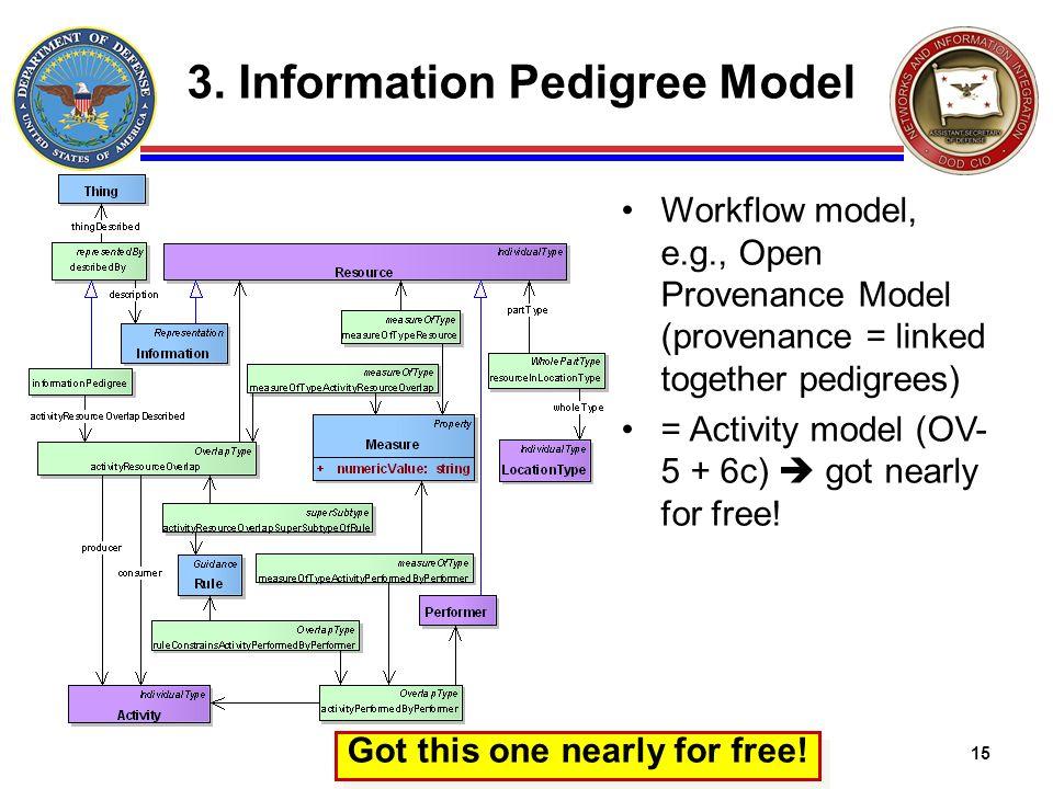 15 3. Information Pedigree Model Workflow model, e.g., Open Provenance Model (provenance = linked together pedigrees) = Activity model (OV- 5 + 6c) go