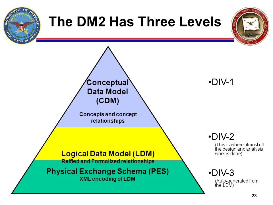23 The DM2 Has Three Levels DIV-1 DIV-2 (This is where almost all the design and analysis work is done) DIV-3 (Auto-generated from the LDM) Logical Da
