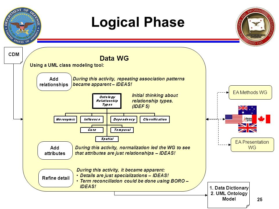 25 Logical Phase Data WG Using a UML class modeling tool: EA Methods WG EA Presentation WG CDM Add relationships Add attributes Refine detail During t