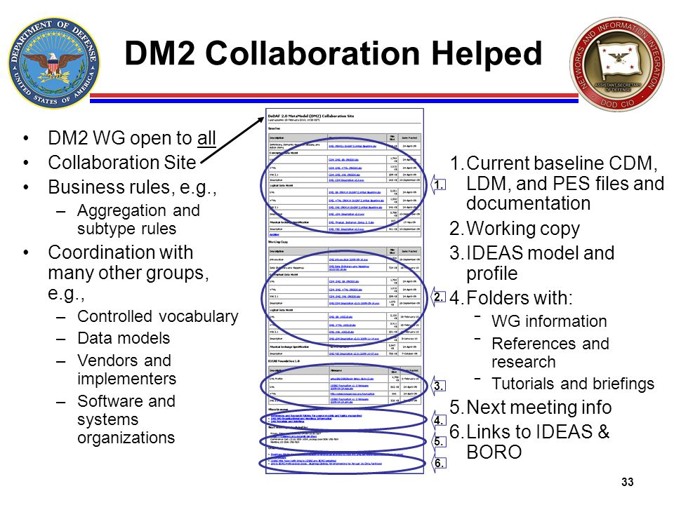 33 DM2 Collaboration Helped DM2 WG open to all Collaboration Site Business rules, e.g., –Aggregation and subtype rules Coordination with many other gr
