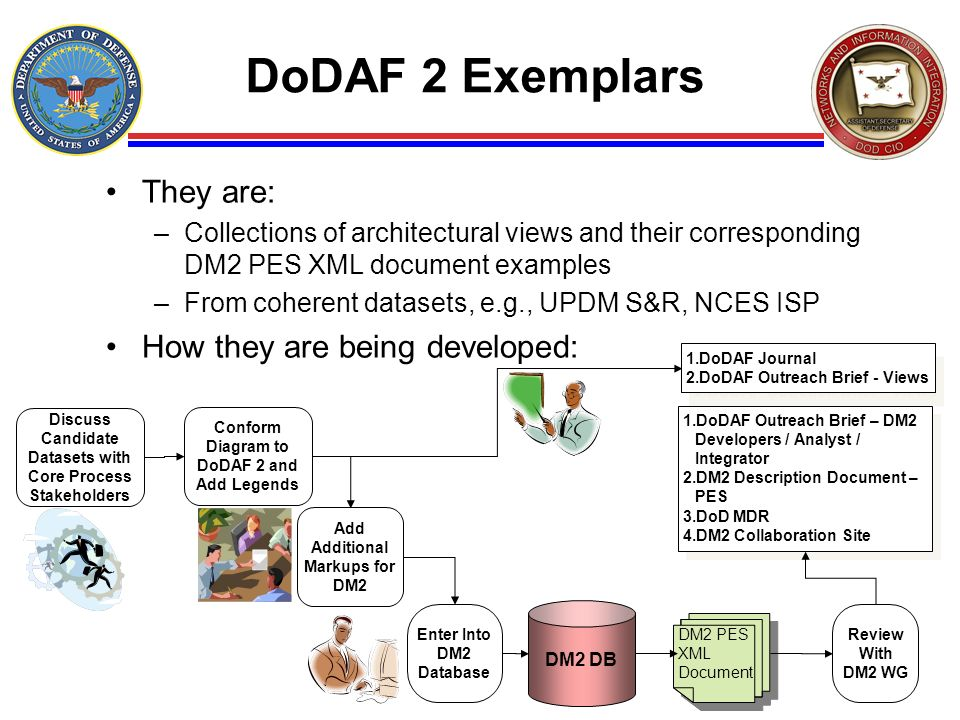 36 DoDAF 2 Exemplars They are: –Collections of architectural views and their corresponding DM2 PES XML document examples –From coherent datasets, e.g.