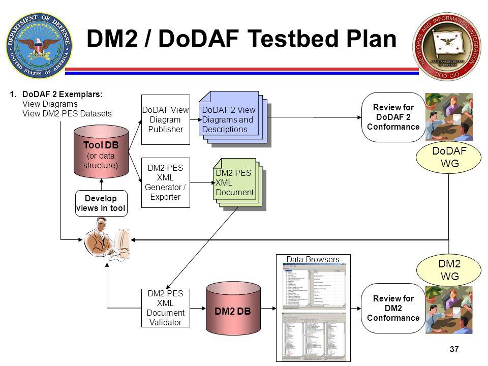 37 DM2 / DoDAF Testbed Plan DM2 DB DM2 PES XML Document Develop views in tool DM2 WG 1.DoDAF 2 Exemplars: View Diagrams View DM2 PES Datasets Tool DB