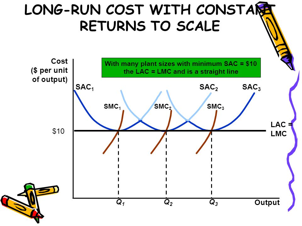 LONG-RUN COST WITH CONSTANT RETURNS TO SCALE Output Cost ($ per unit of output) Q3Q3 SAC 3 SMC 3 Q2Q2 SAC 2 SMC 2 Q1Q1 SAC 1 SMC 1 LAC = LMC With many