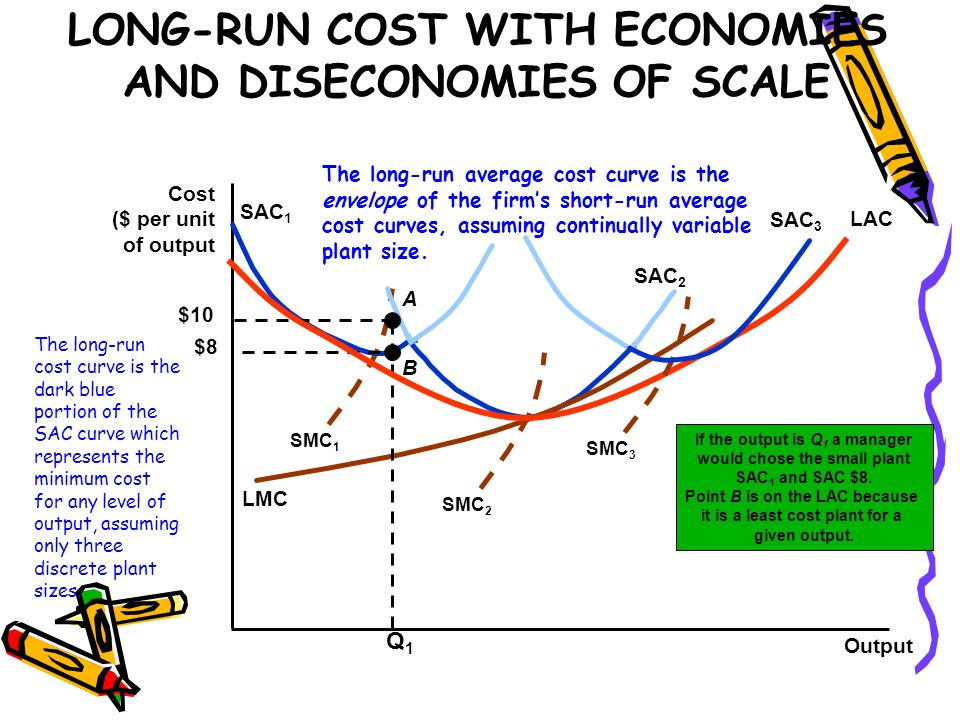 LONG-RUN COST WITH ECONOMIES AND DISECONOMIES OF SCALE Output Cost ($ per unit of output SMC 1 SAC 1 SAC 2 SMC 2 LMC If the output is Q 1 a manager wo