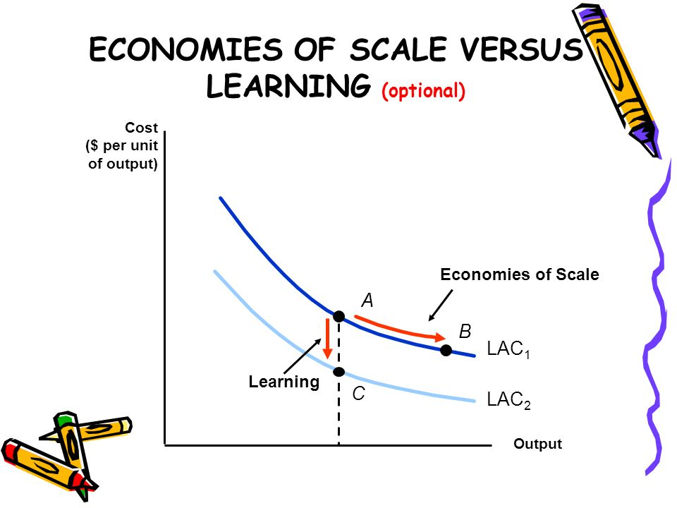 ECONOMIES OF SCALE VERSUS LEARNING (optional) Output Cost ($ per unit of output) LAC 1 B Economies of Scale A LAC 2 Learning C
