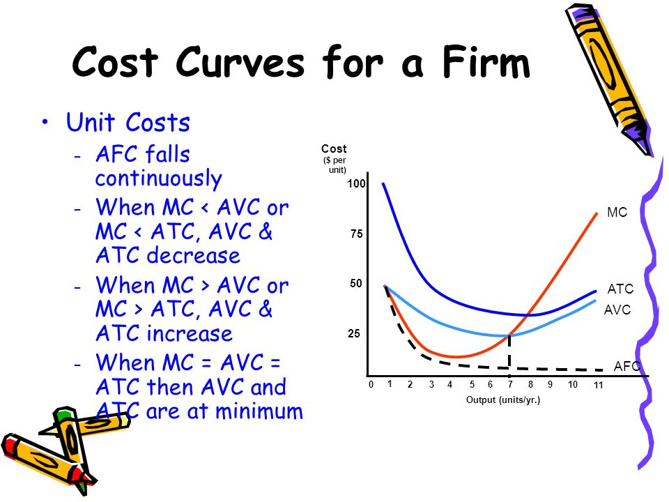 Cost Curves for a Firm Unit Costs – AFC falls continuously – When MC < AVC or MC < ATC, AVC & ATC decrease – When MC > AVC or MC > ATC, AVC & ATC incr
