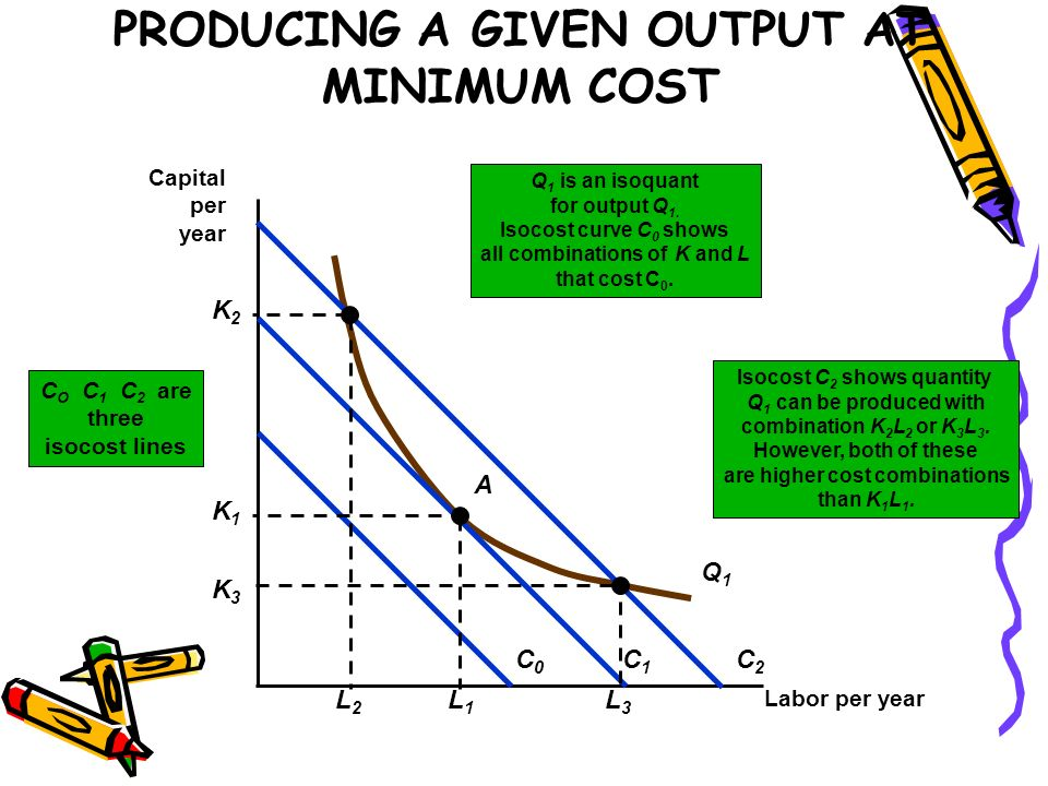 PRODUCING A GIVEN OUTPUT AT MINIMUM COST Labor per year Capital per year Isocost C 2 shows quantity Q 1 can be produced with combination K 2 L 2 or K